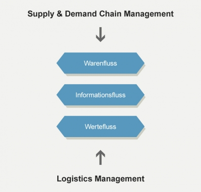 XELOG WMS and Supply Chain Integration